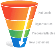 sales improvement in Leicestershire traditional sales funnel
